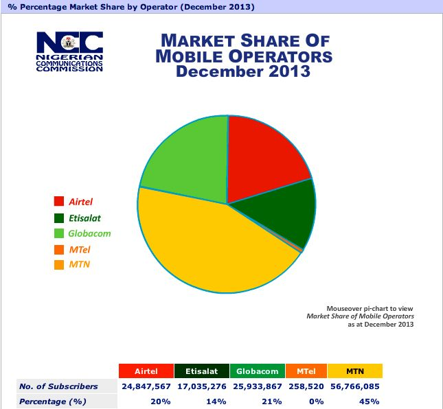 Infographics: Nigeria telecoms market data at a glance