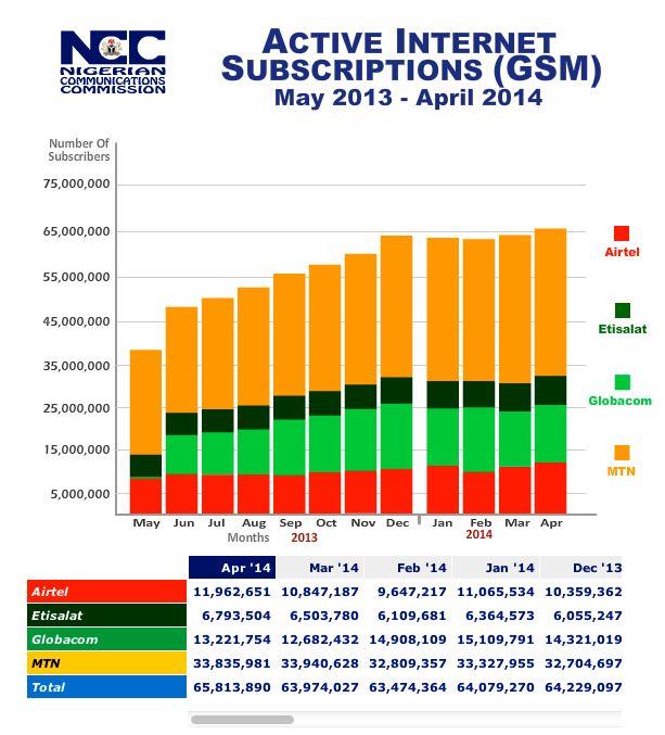 Nigeria- Internet Subs at April 2014