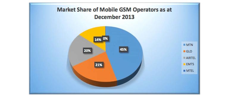 NCC: Nigerian telcos deepen fibre, base station deployments in 2013