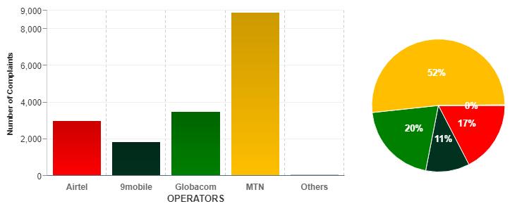 MTN Nigeria tops telecoms consumers' complaints chart