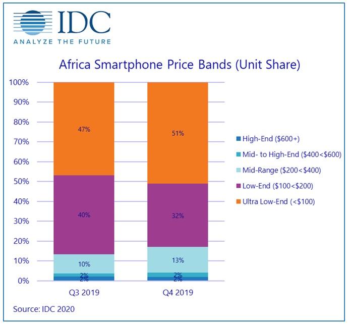 Coronavirus 'threatens African smartphone shipments' 2