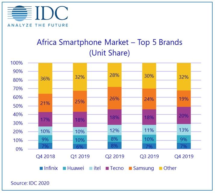 Coronavirus 'threatens African smartphone shipments' 1