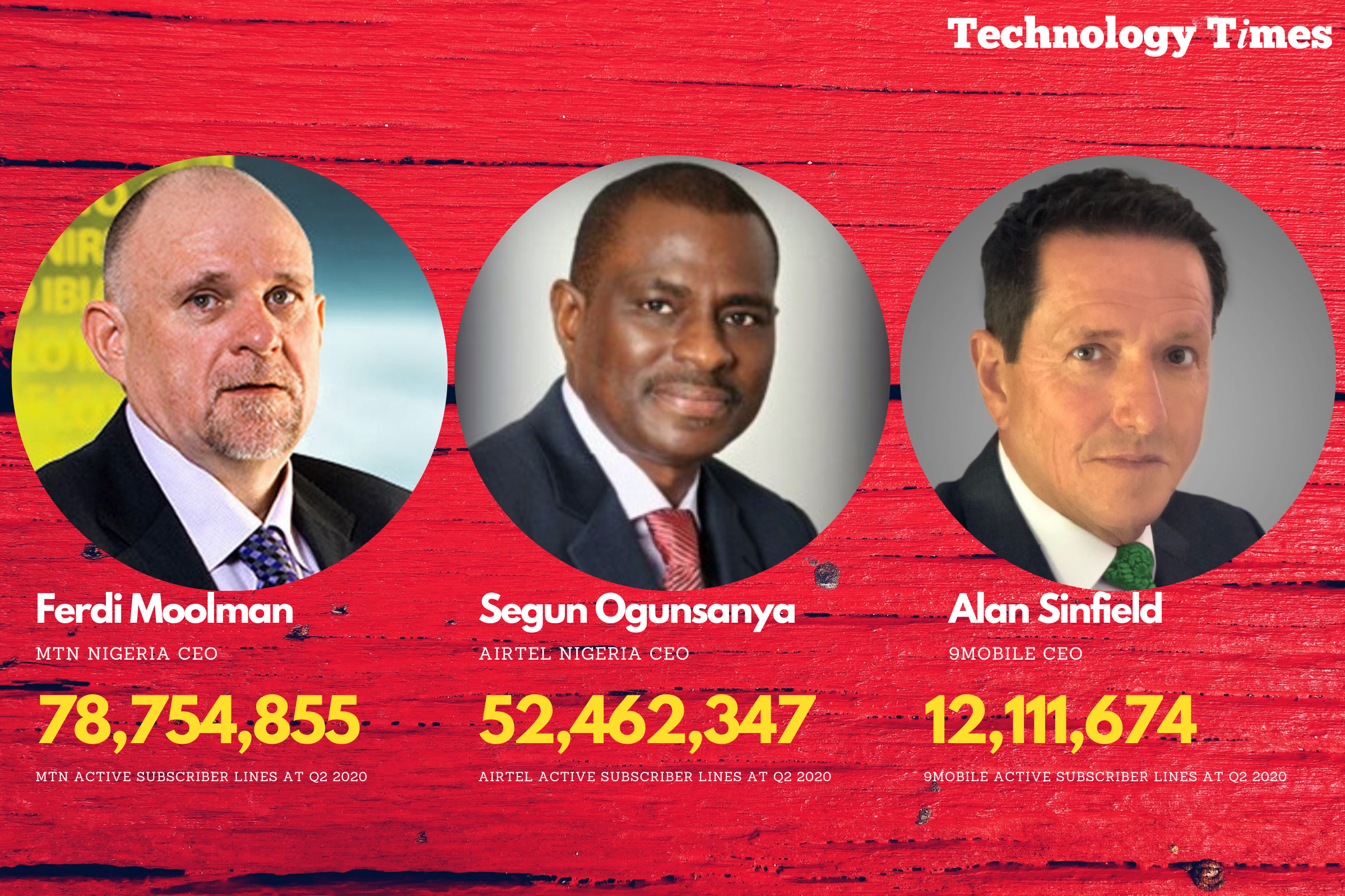 Data Protection Compliant Organisations in Nigeria: Three telcos listed among 634 pioneers